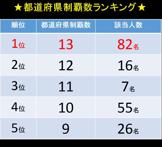 制覇数ランキング_550